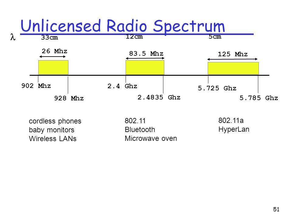 51 Unlicensed Radio Spectrum 902 Mhz 928 Mhz 26 Mhz 83.5 Mhz 125 Mhz 2.4 Ghz 2.4835 Ghz 5.725 Ghz 5.785 Ghz cordless phones baby monitors Wireless LANs 802.11 Bluetooth Microwave oven 802.11a HyperLan 33cm 12cm 5cm