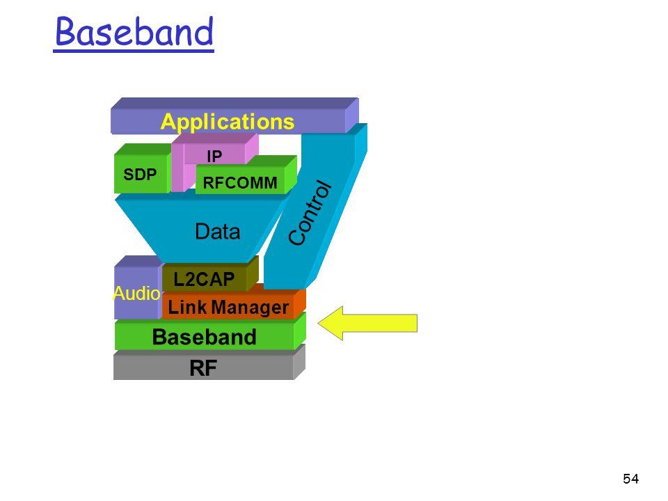 54 RF Baseband Audio Link Manager L2CAP Data Control Baseband RFCOMM SDP IP Applications RF Baseband Audio Link Manager L2CAP Data Control SDP RFCOMM IP Applications