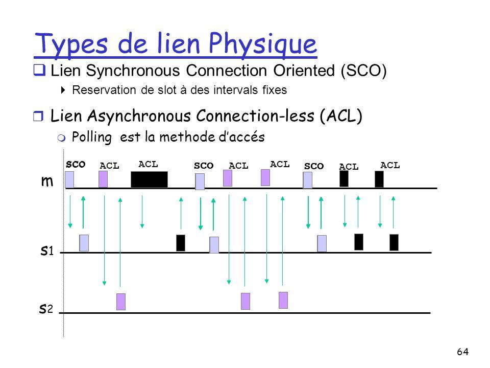 64 Types de lien Physique m s1s1 s2s2 SCO Lien Synchronous Connection Oriented (SCO) Reservation de slot à des intervals fixes r Lien Asynchronous Con