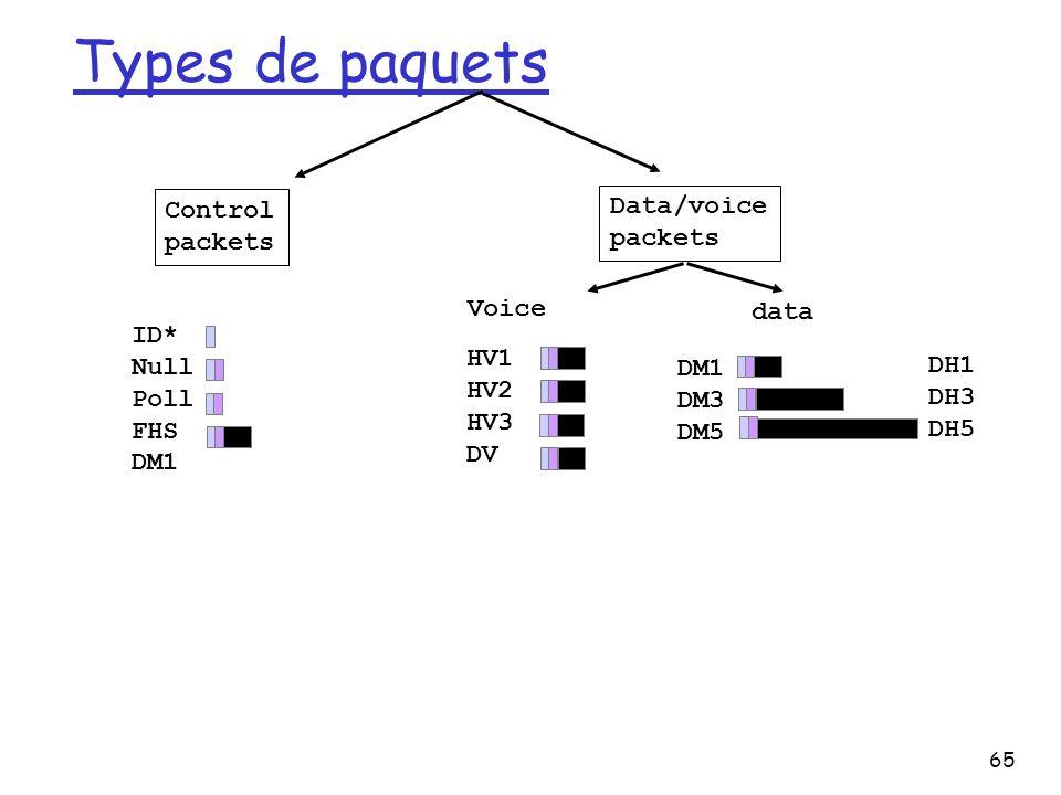 65 Types de paquets Control packets Data/voice packets ID* Null Poll FHS DM1 Voice data HV1 HV2 HV3 DV DM1 DM3 DM5 DH1 DH3 DH5