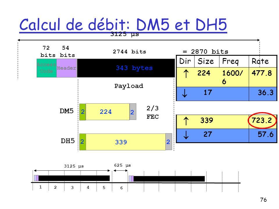 76 Calcul de débit: DM5 et DH5 Payload Access Code Header 72 bits 54 bits 2744 bits 343 bytes = 2870 bits 2/3 FEC 2 224 2 DM5 2 339 2 DH5 3125 µs 625 µs 1 2 3 4 5 6 DirSizeFreqRate 2241600/ 6 477.8 17 36.3 339723.2 27 57.6