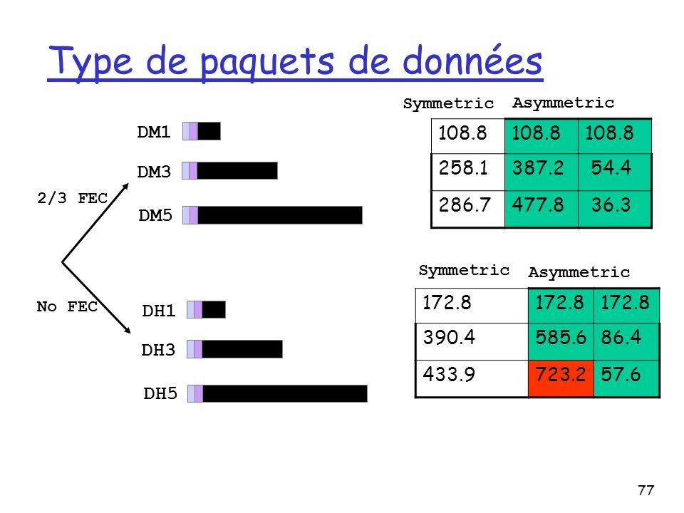77 Type de paquets de données DM1 DM3 DM5 DH1 DH3 DH5 2/3 FEC No FEC Symmetric Asymmetric 108.8 258.1387.2 54.4 286.7477.8 36.3 Symmetric Asymmetric 1
