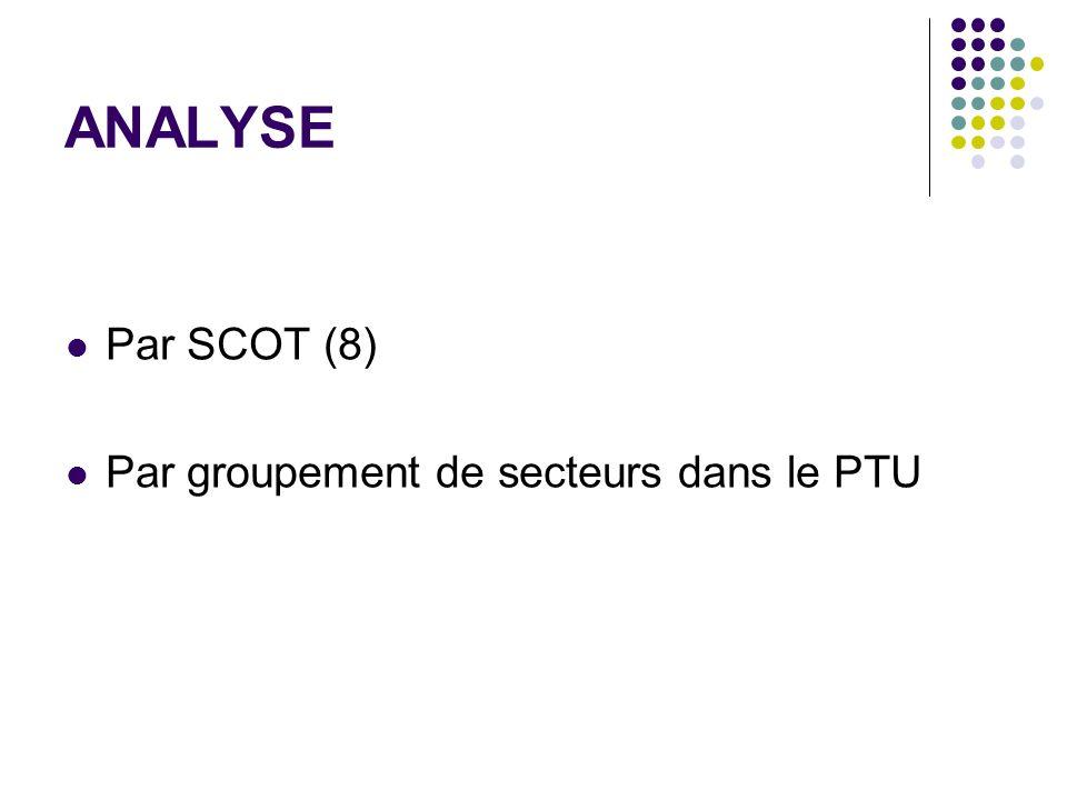 ANALYSE Par SCOT (8) Par groupement de secteurs dans le PTU