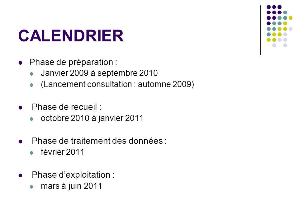 PERIMETRE ET TAILLE DECHANTILLON Face à face : PTU de Caen 2 950 ménages 39 secteurs Téléphone : reste du Calvados 4 225 ménages 31 secteurs