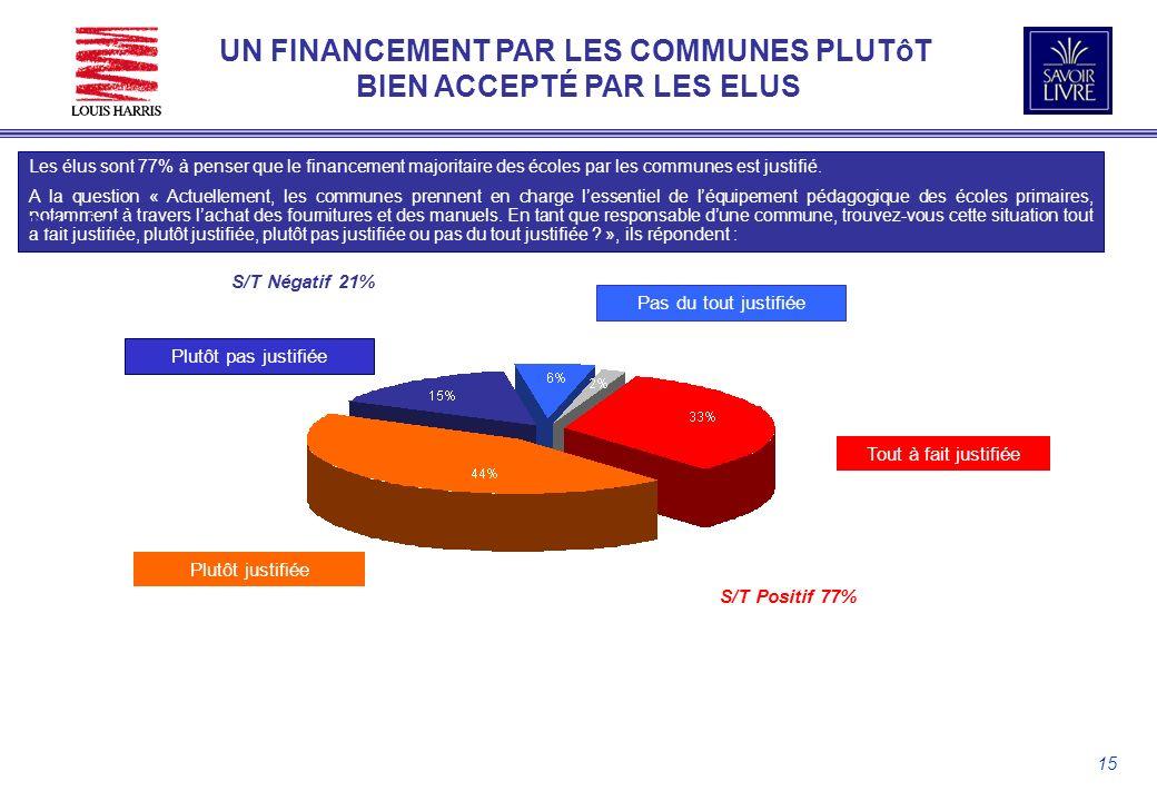 15 Les élus sont 77% à penser que le financement majoritaire des écoles par les communes est justifié.