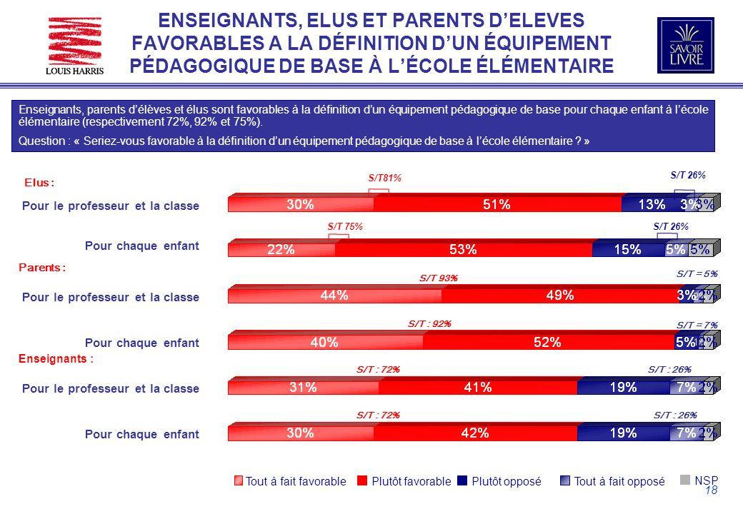 18 ENSEIGNANTS, ELUS ET PARENTS DELEVES FAVORABLES A LA DÉFINITION DUN ÉQUIPEMENT PÉDAGOGIQUE DE BASE À LÉCOLE ÉLÉMENTAIRE Enseignants, parents délèves et élus sont favorables à la définition dun équipement pédagogique de base pour chaque enfant à lécole élémentaire (respectivement 72%, 92% et 75%).