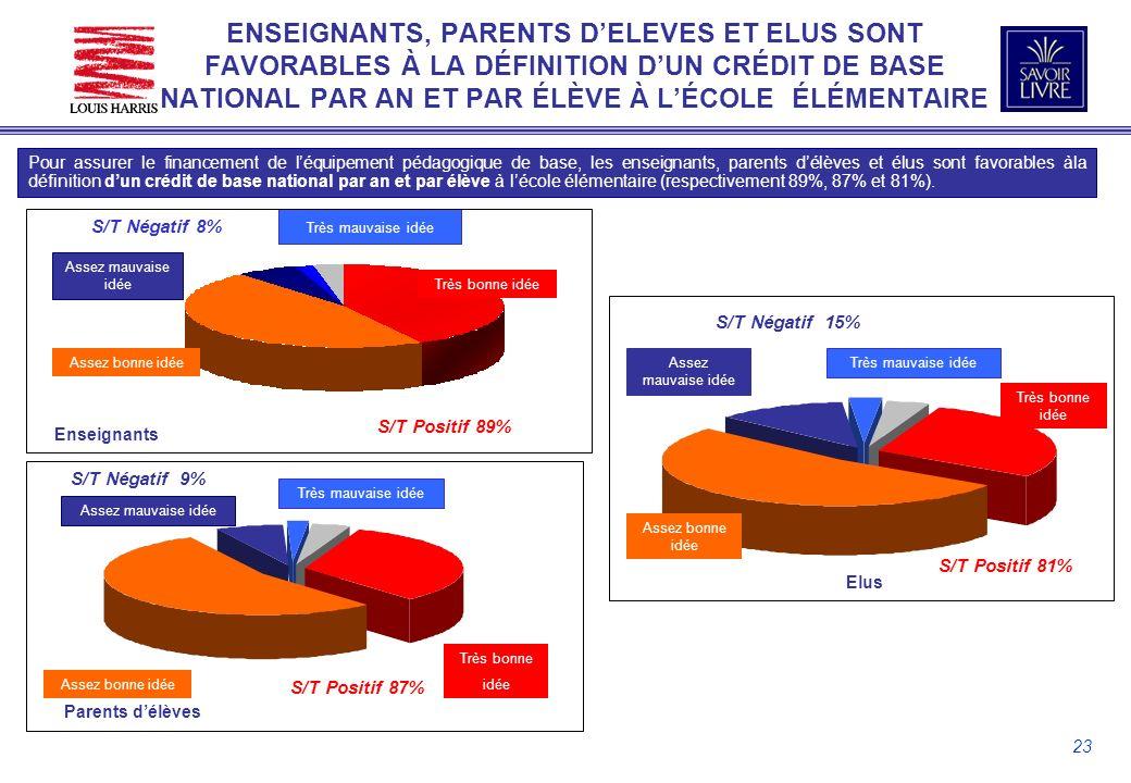 23 ENSEIGNANTS, PARENTS DELEVES ET ELUS SONT FAVORABLES À LA DÉFINITION DUN CRÉDIT DE BASE NATIONAL PAR AN ET PAR ÉLÈVE À LÉCOLE ÉLÉMENTAIRE Pour assurer le financement de léquipement pédagogique de base, les enseignants, parents délèves et élus sont favorables àla définition dun crédit de base national par an et par élève à lécole élémentaire (respectivement 89%, 87% et 81%).