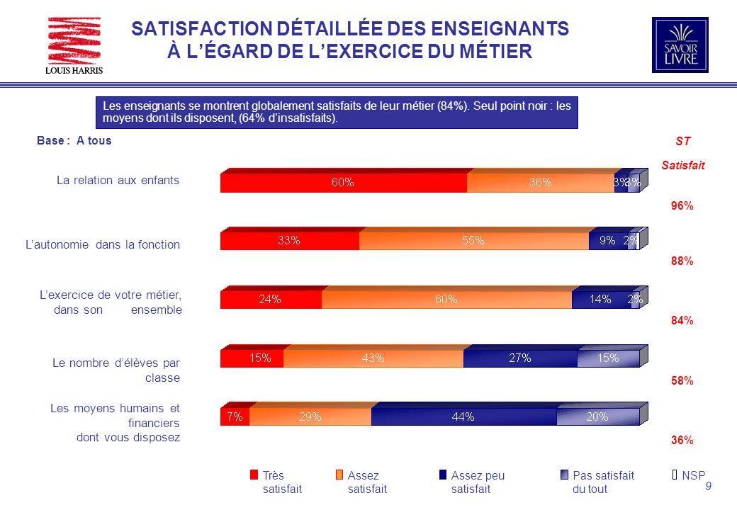9 SATISFACTION DÉTAILLÉE DES ENSEIGNANTS À LÉGARD DE LEXERCICE DU MÉTIER Les enseignants se montrent globalement satisfaits de leur métier (84%).