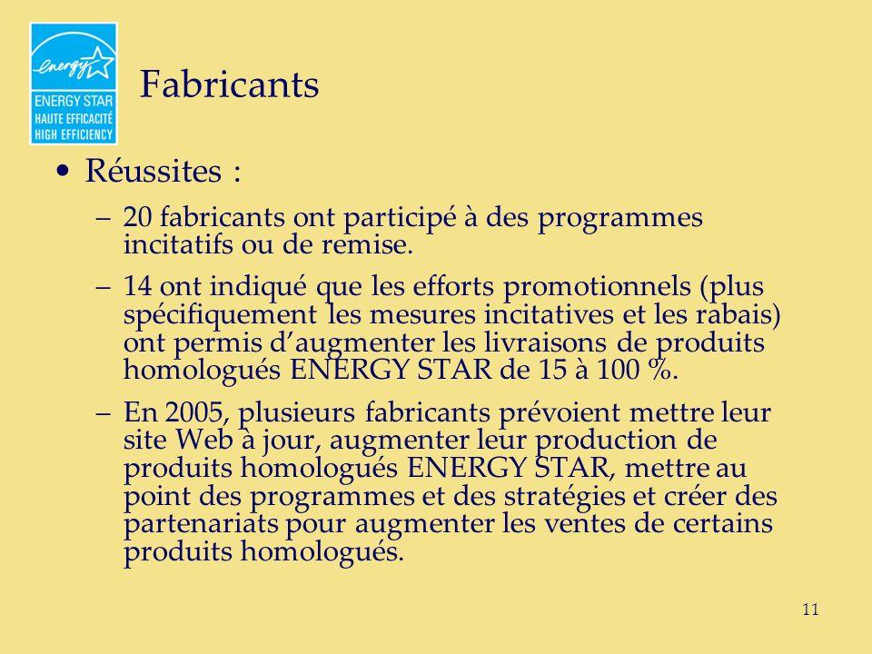 11 Fabricants Réussites : –20 fabricants ont participé à des programmes incitatifs ou de remise.