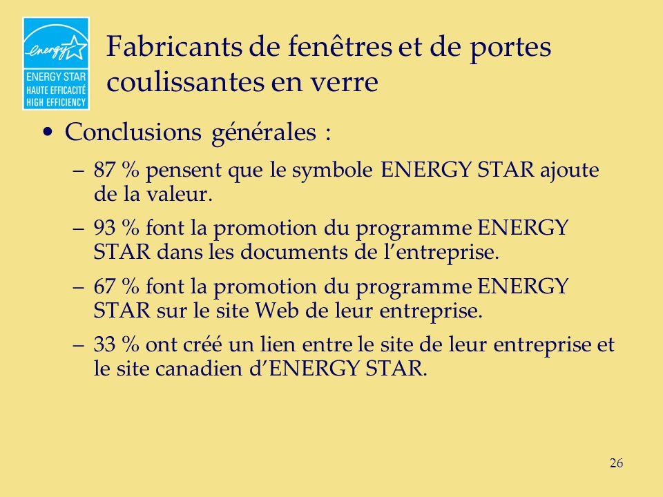 26 Fabricants de fenêtres et de portes coulissantes en verre Conclusions générales : –87 % pensent que le symbole ENERGY STAR ajoute de la valeur.