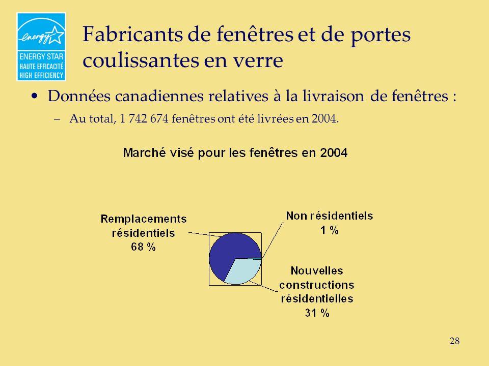 28 Fabricants de fenêtres et de portes coulissantes en verre Données canadiennes relatives à la livraison de fenêtres : –Au total, 1 742 674 fenêtres ont été livrées en 2004.
