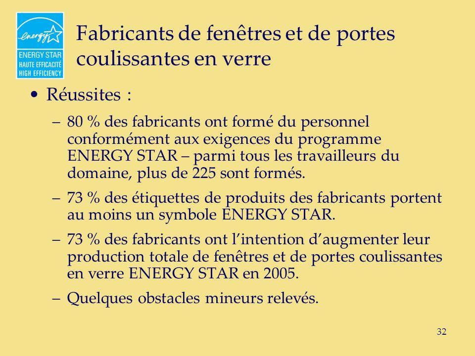 32 Fabricants de fenêtres et de portes coulissantes en verre Réussites : –80 % des fabricants ont formé du personnel conformément aux exigences du programme ENERGY STAR – parmi tous les travailleurs du domaine, plus de 225 sont formés.