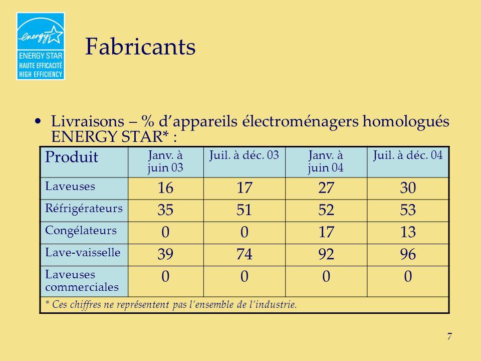 8 Fabricants Livraisons – % de systèmes CVC homologués ENERGY STAR* : Produit Janv.