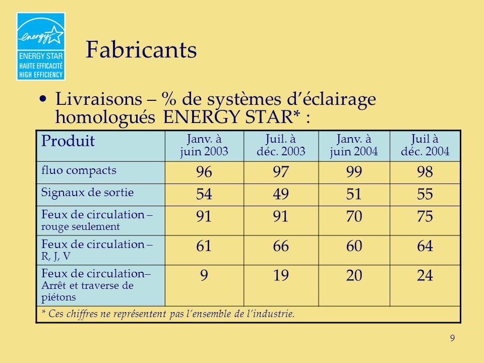 9 Fabricants Livraisons – % de systèmes déclairage homologués ENERGY STAR* : Produit Janv.