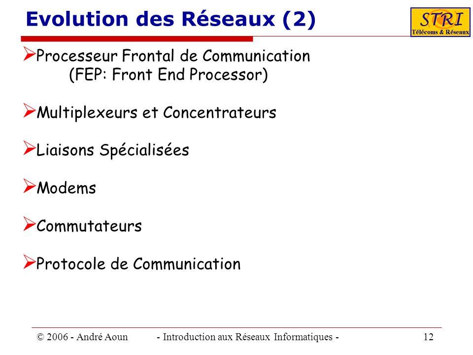 © 2006 - André Aoun - Introduction aux Réseaux Informatiques - 12 Evolution des Réseaux (2) Processeur Frontal de Communication (FEP: Front End Proces