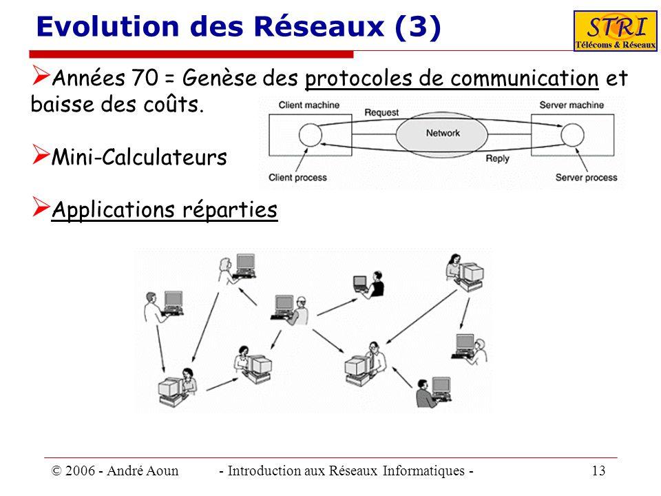 © 2006 - André Aoun - Introduction aux Réseaux Informatiques - 13 Evolution des Réseaux (3) Années 70 = Genèse des protocoles de communication et bais