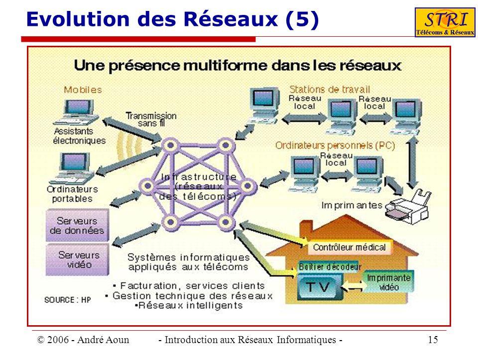 © 2006 - André Aoun - Introduction aux Réseaux Informatiques - 15 Evolution des Réseaux (5)