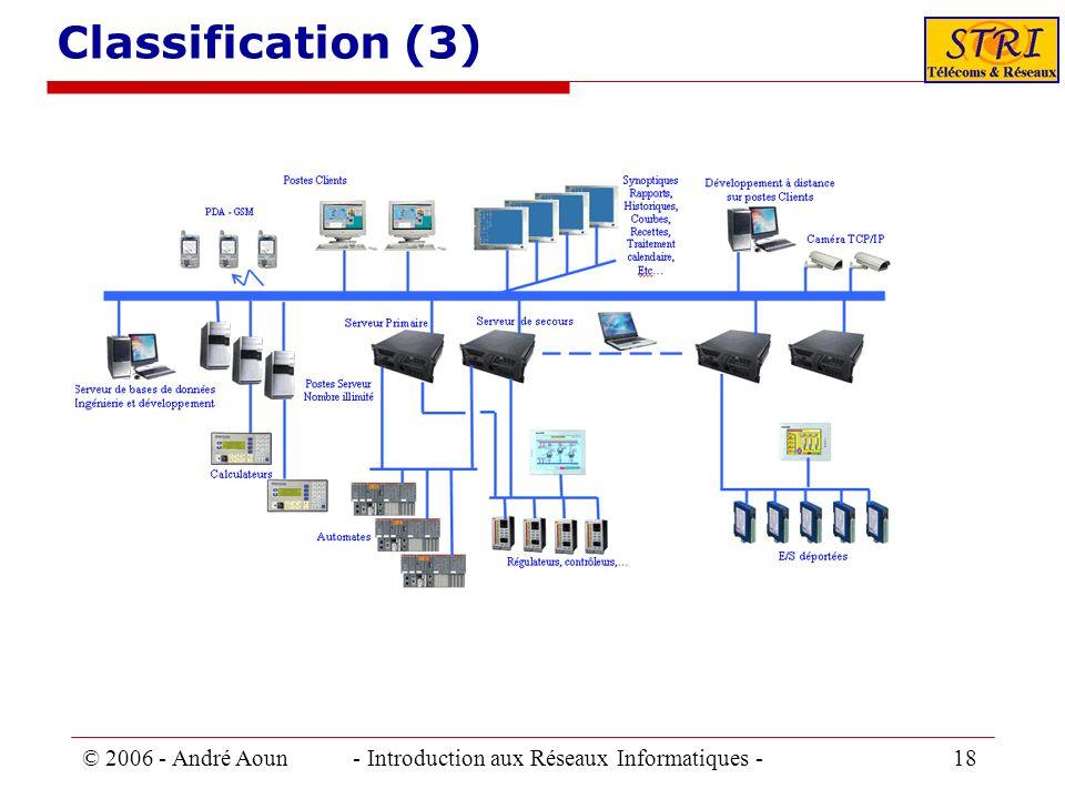 © 2006 - André Aoun - Introduction aux Réseaux Informatiques - 18 Classification (3)
