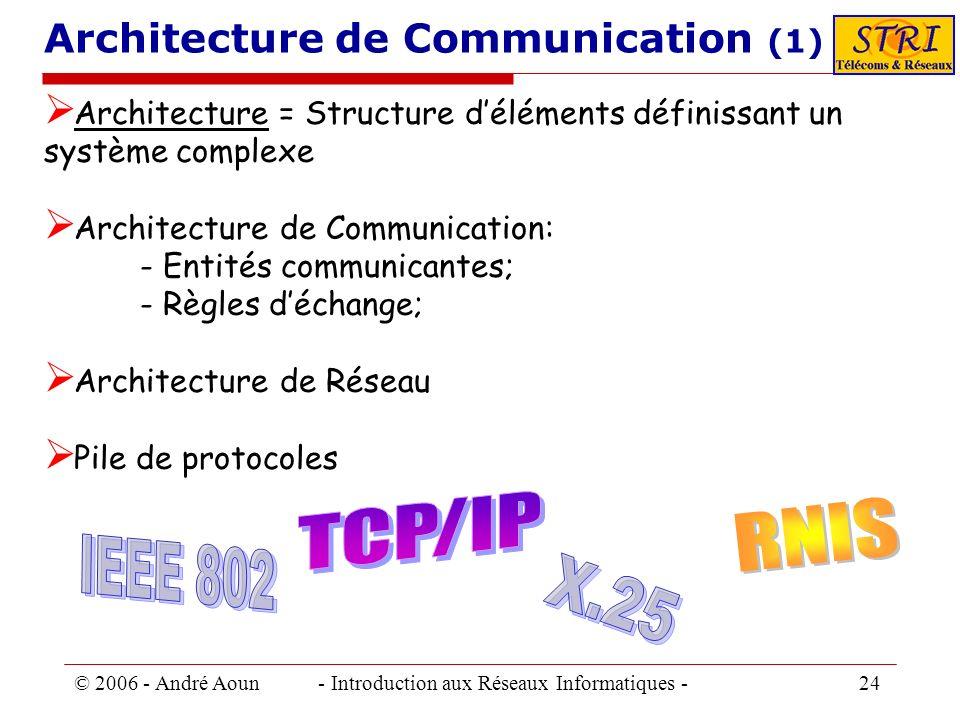 © 2006 - André Aoun - Introduction aux Réseaux Informatiques - 24 Architecture de Communication (1) Architecture = Structure déléments définissant un