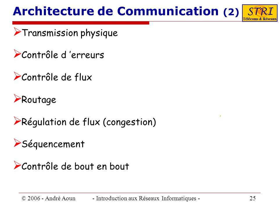 © 2006 - André Aoun - Introduction aux Réseaux Informatiques - 25 Architecture de Communication (2) Transmission physique Contrôle d erreurs Contrôle
