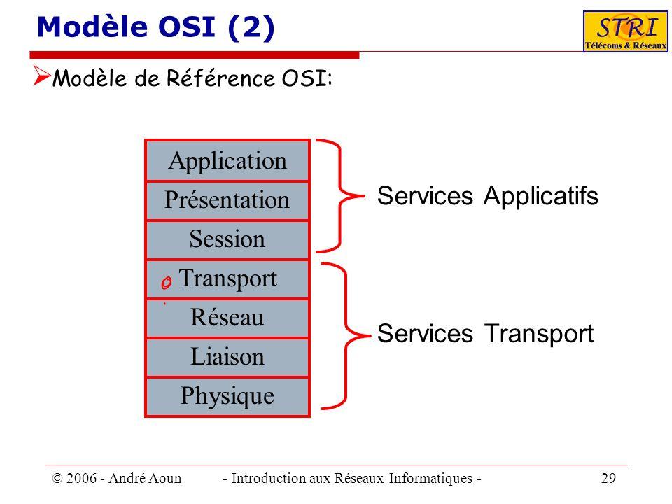 © 2006 - André Aoun - Introduction aux Réseaux Informatiques - 29 Modèle OSI (2) Modèle de Référence OSI: Services Applicatifs Physique Liaison Réseau