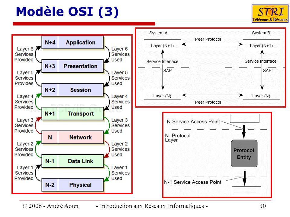 © 2006 - André Aoun - Introduction aux Réseaux Informatiques - 30 Modèle OSI (3)