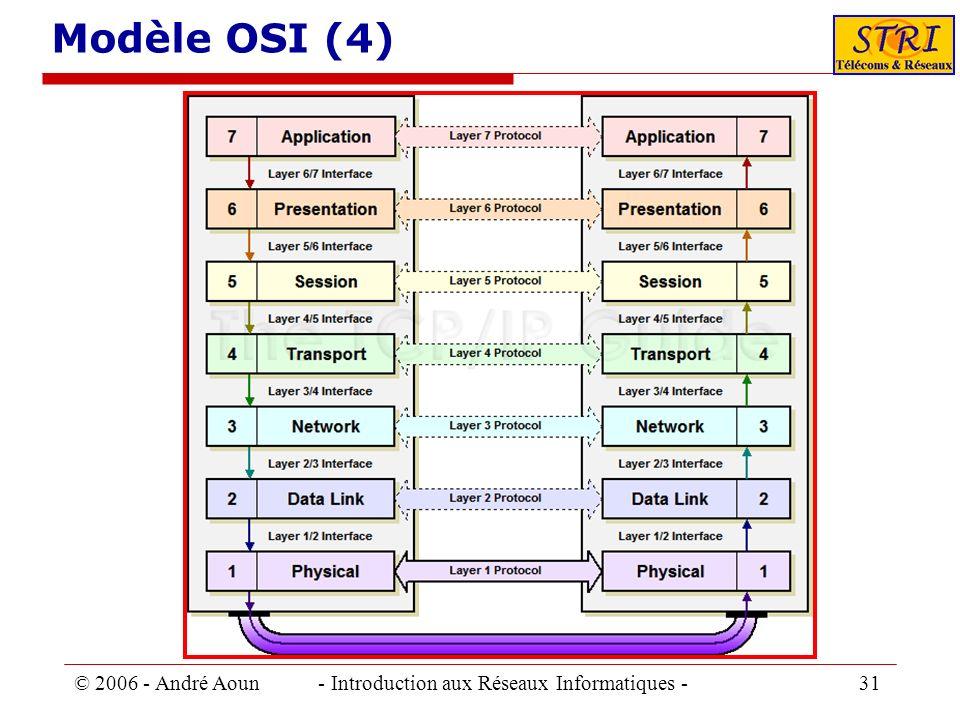 © 2006 - André Aoun - Introduction aux Réseaux Informatiques - 31 Modèle OSI (4)