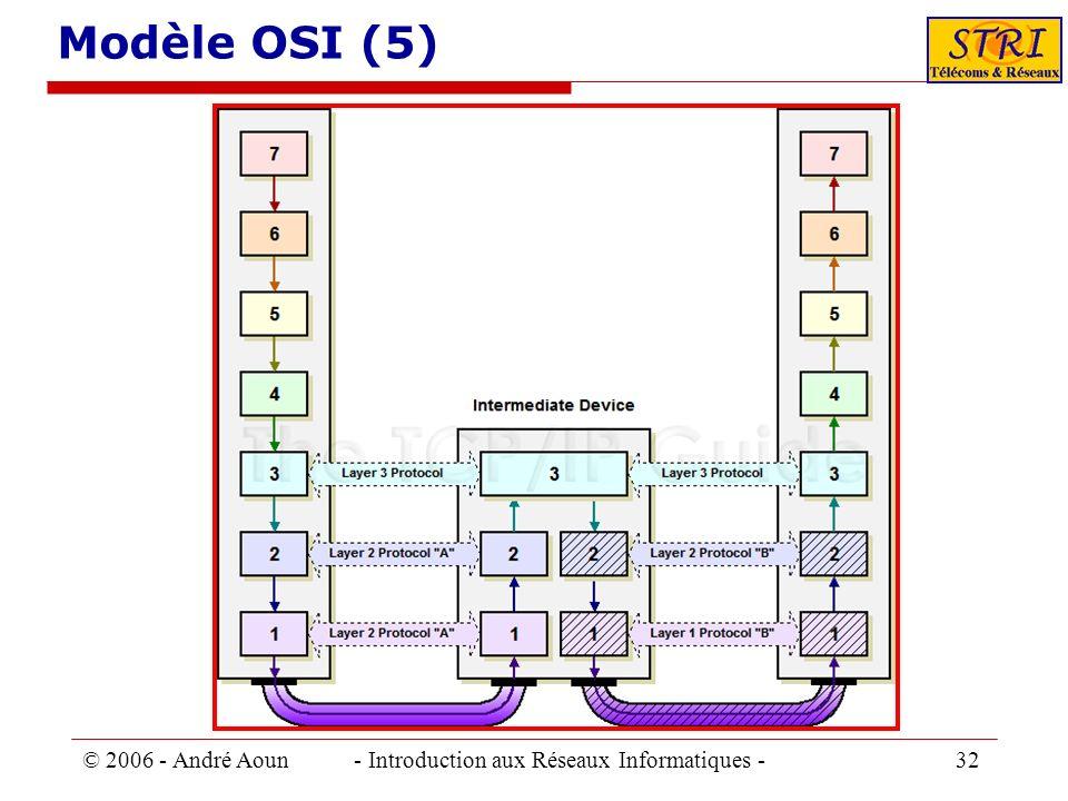 © 2006 - André Aoun - Introduction aux Réseaux Informatiques - 32 Modèle OSI (5)