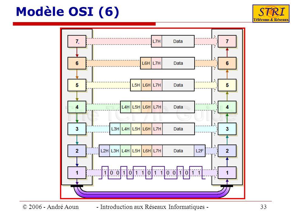 © 2006 - André Aoun - Introduction aux Réseaux Informatiques - 33 Modèle OSI (6)