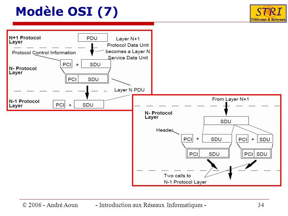 © 2006 - André Aoun - Introduction aux Réseaux Informatiques - 34 Modèle OSI (7)