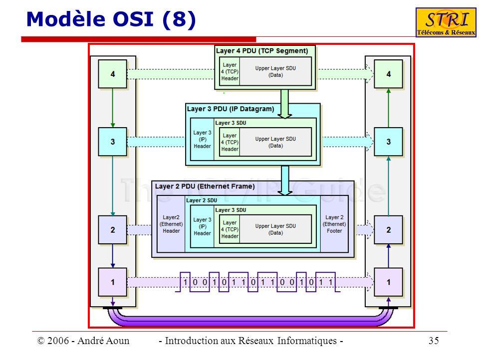 © 2006 - André Aoun - Introduction aux Réseaux Informatiques - 35 Modèle OSI (8)