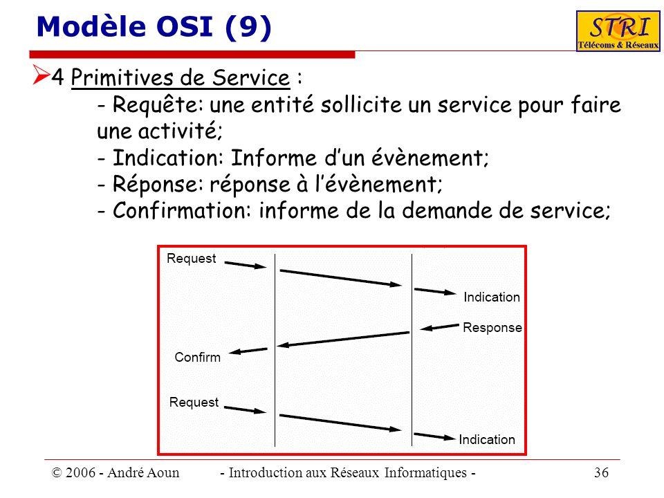 © 2006 - André Aoun - Introduction aux Réseaux Informatiques - 36 Modèle OSI (9) 4 Primitives de Service : - Requête: une entité sollicite un service