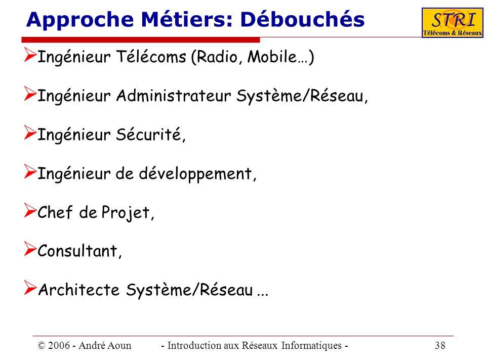 © 2006 - André Aoun - Introduction aux Réseaux Informatiques - 38 Approche Métiers: Débouchés Ingénieur Télécoms (Radio, Mobile…) Ingénieur Administra