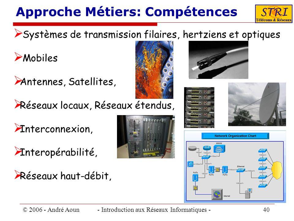 © 2006 - André Aoun - Introduction aux Réseaux Informatiques - 40 Approche Métiers: Compétences Systèmes de transmission filaires, hertziens et optiqu