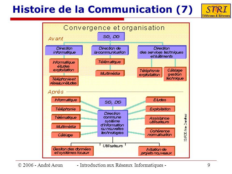 © 2006 - André Aoun - Introduction aux Réseaux Informatiques - 9 Histoire de la Communication (7)