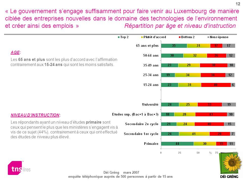 12 Déi Gréng mars 2007 12 enquête téléphonique auprès de 500 personnes à partir de 15 ans « Le gouvernement sengage suffisamment pour faire venir au Luxembourg de manière ciblée des entreprises nouvelles dans le domaine des technologies de lenvironnement et créer ainsi des emplois » Répartition par âge et niveau dinstruction NIVEAU DINSTRUCTION: Les répondants ayant un niveau détudes primaire sont ceux qui pensent le plus que les ministères sengagent vis à vis de ce sujet (44%), contrairement à ceux qui ont effectué des études de niveau plus élevé.
