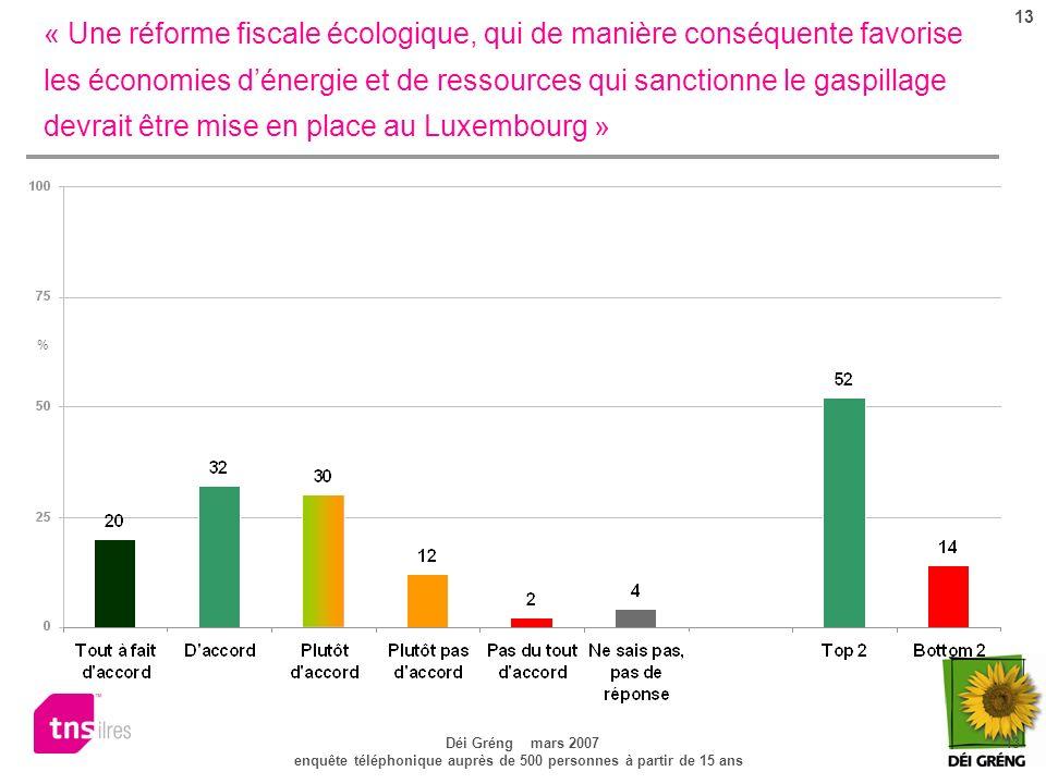 13 Déi Gréng mars 2007 13 enquête téléphonique auprès de 500 personnes à partir de 15 ans « Une réforme fiscale écologique, qui de manière conséquente favorise les économies dénergie et de ressources qui sanctionne le gaspillage devrait être mise en place au Luxembourg » %