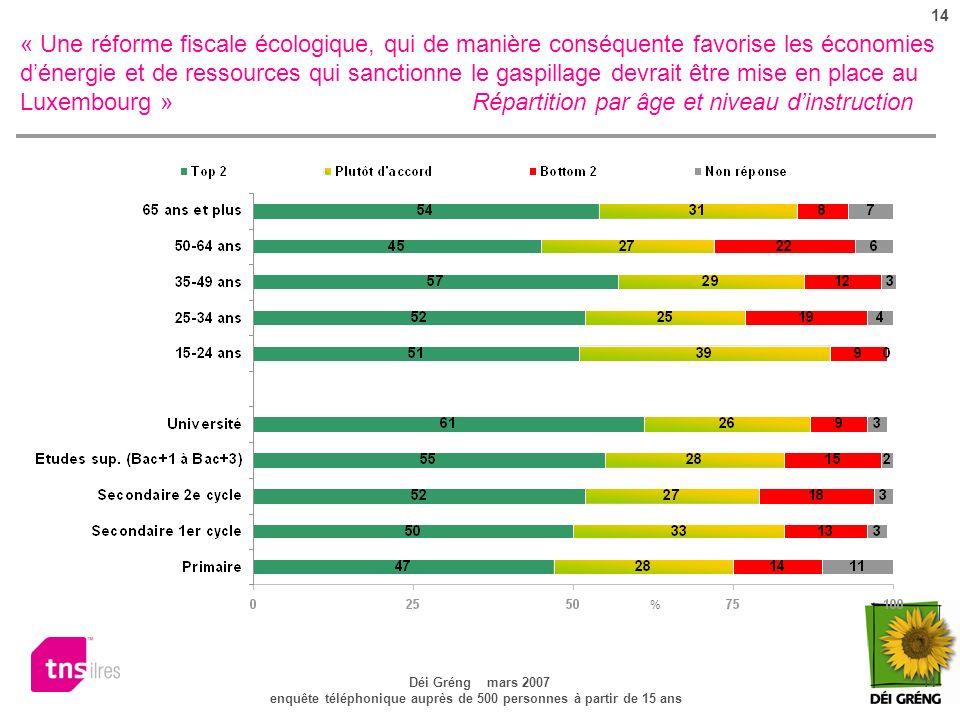14 Déi Gréng mars 2007 14 enquête téléphonique auprès de 500 personnes à partir de 15 ans « Une réforme fiscale écologique, qui de manière conséquente favorise les économies dénergie et de ressources qui sanctionne le gaspillage devrait être mise en place au Luxembourg » Répartition par âge et niveau dinstruction %