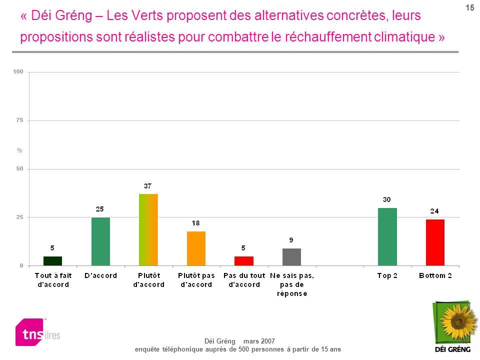 15 Déi Gréng mars 2007 15 enquête téléphonique auprès de 500 personnes à partir de 15 ans « Déi Gréng – Les Verts proposent des alternatives concrètes, leurs propositions sont réalistes pour combattre le réchauffement climatique » %