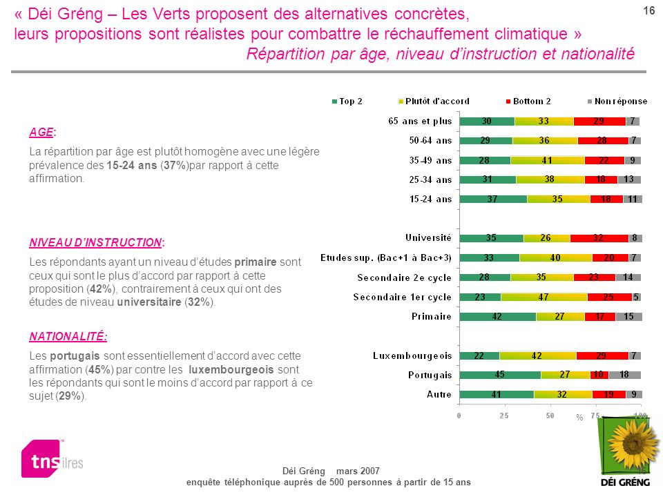 16 Déi Gréng mars 2007 16 enquête téléphonique auprès de 500 personnes à partir de 15 ans « Déi Gréng – Les Verts proposent des alternatives concrètes, leurs propositions sont réalistes pour combattre le réchauffement climatique » Répartition par âge, niveau dinstruction et nationalité NATIONALITÉ: Les portugais sont essentiellement daccord avec cette affirmation (45%) par contre les luxembourgeois sont les répondants qui sont le moins daccord par rapport à ce sujet (29%).