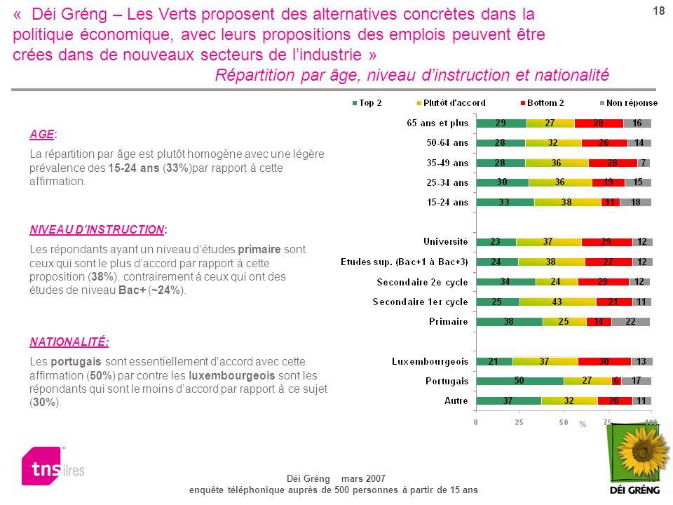 18 Déi Gréng mars 2007 18 enquête téléphonique auprès de 500 personnes à partir de 15 ans « Déi Gréng – Les Verts proposent des alternatives concrètes dans la politique économique, avec leurs propositions des emplois peuvent être crées dans de nouveaux secteurs de lindustrie » Répartition par âge, niveau dinstruction et nationalité NATIONALITÉ: Les portugais sont essentiellement daccord avec cette affirmation (50%) par contre les luxembourgeois sont les répondants qui sont le moins daccord par rapport à ce sujet (30%).