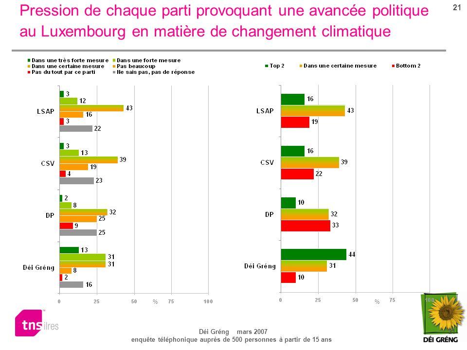 21 Déi Gréng mars 2007 21 enquête téléphonique auprès de 500 personnes à partir de 15 ans Pression de chaque parti provoquant une avancée politique au Luxembourg en matière de changement climatique %