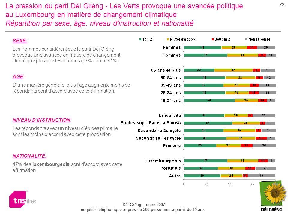 22 Déi Gréng mars 2007 22 enquête téléphonique auprès de 500 personnes à partir de 15 ans La pression du parti Déi Gréng - Les Verts provoque une avancée politique au Luxembourg en matière de changement climatique Répartition par sexe, âge, niveau dinstruction et nationalité NATIONALITÉ: 47% des luxembourgeois sont daccord avec cette affirmation.
