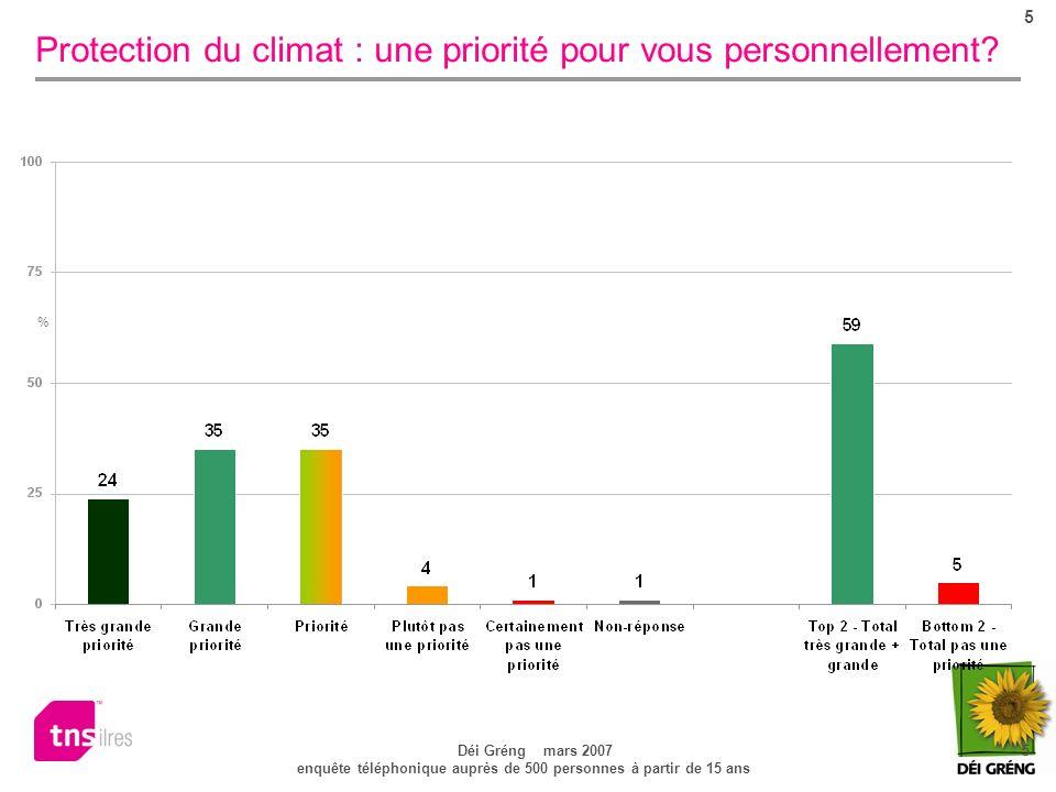 5 Déi Gréng mars 2007 5 enquête téléphonique auprès de 500 personnes à partir de 15 ans Protection du climat : une priorité pour vous personnellement.