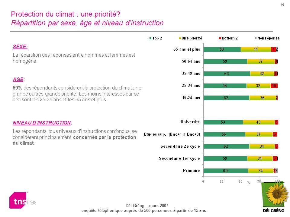 6 Déi Gréng mars 2007 6 enquête téléphonique auprès de 500 personnes à partir de 15 ans Protection du climat : une priorité.