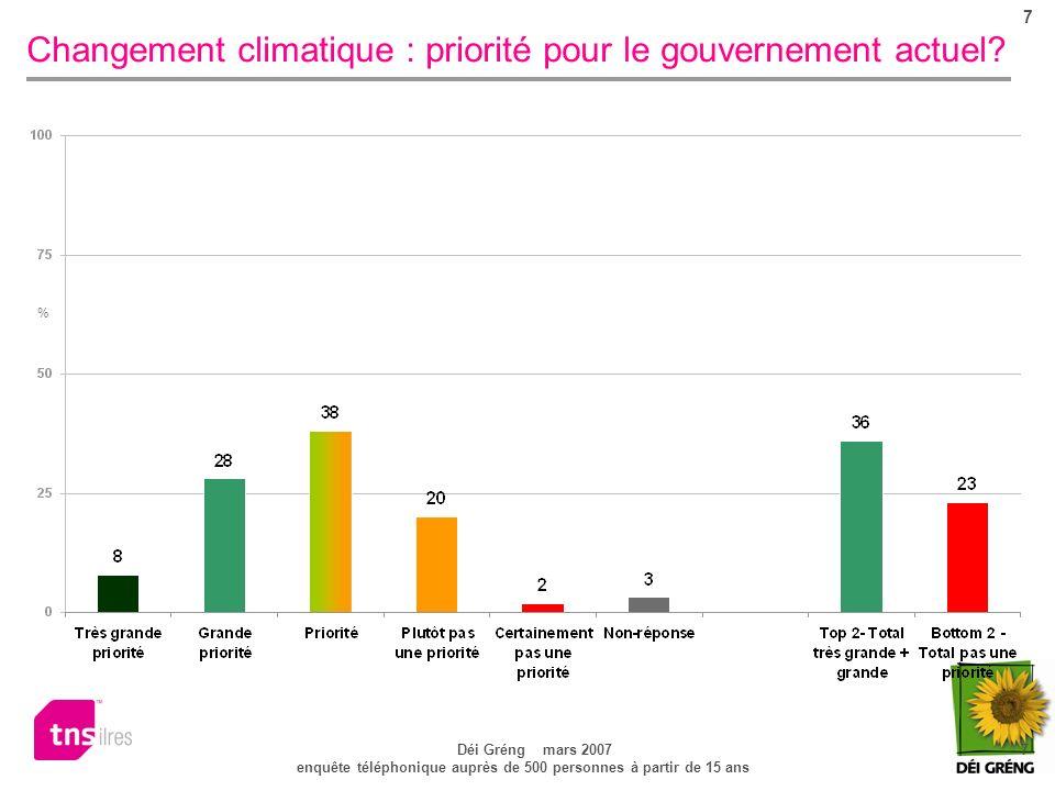 7 Déi Gréng mars 2007 7 enquête téléphonique auprès de 500 personnes à partir de 15 ans Changement climatique : priorité pour le gouvernement actuel.