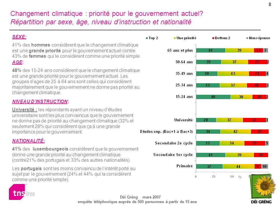 8 Déi Gréng mars 2007 8 enquête téléphonique auprès de 500 personnes à partir de 15 ans Changement climatique : priorité pour le gouvernement actuel.