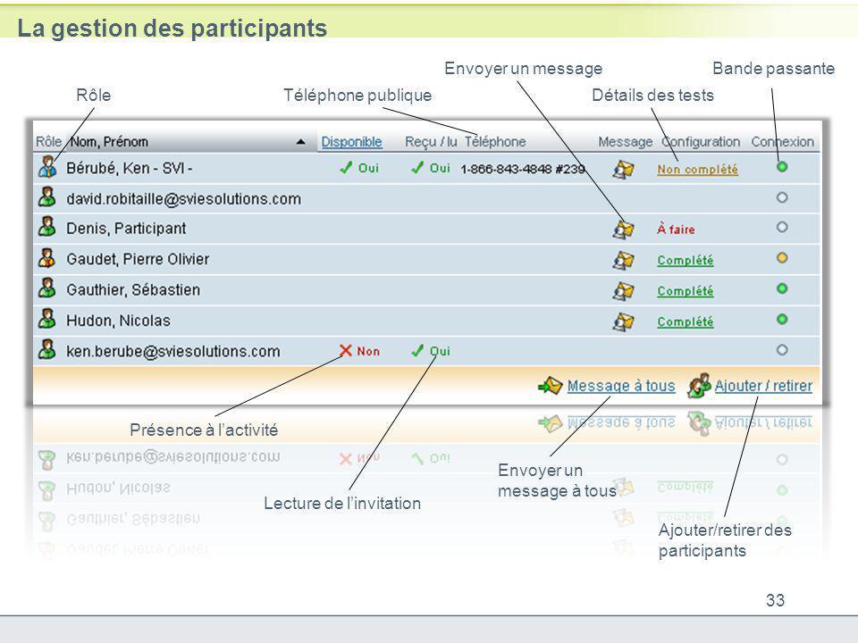 La gestion des participants 33 RôleTéléphone publique Envoyer un message Détails des tests Bande passante Présence à lactivité Lecture de linvitation