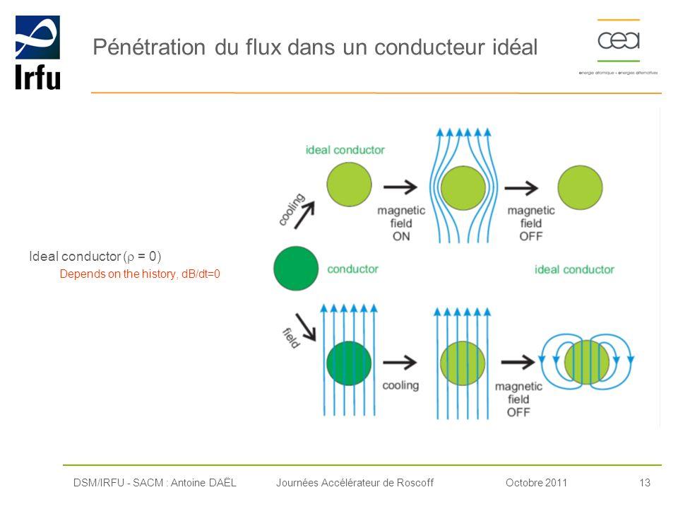 Octobre 201113Journées Accélérateur de Roscoff Ideal conductor ( = 0) Depends on the history, dB/dt=0 DSM/IRFU - SACM : Antoine DAËL Pénétration du fl
