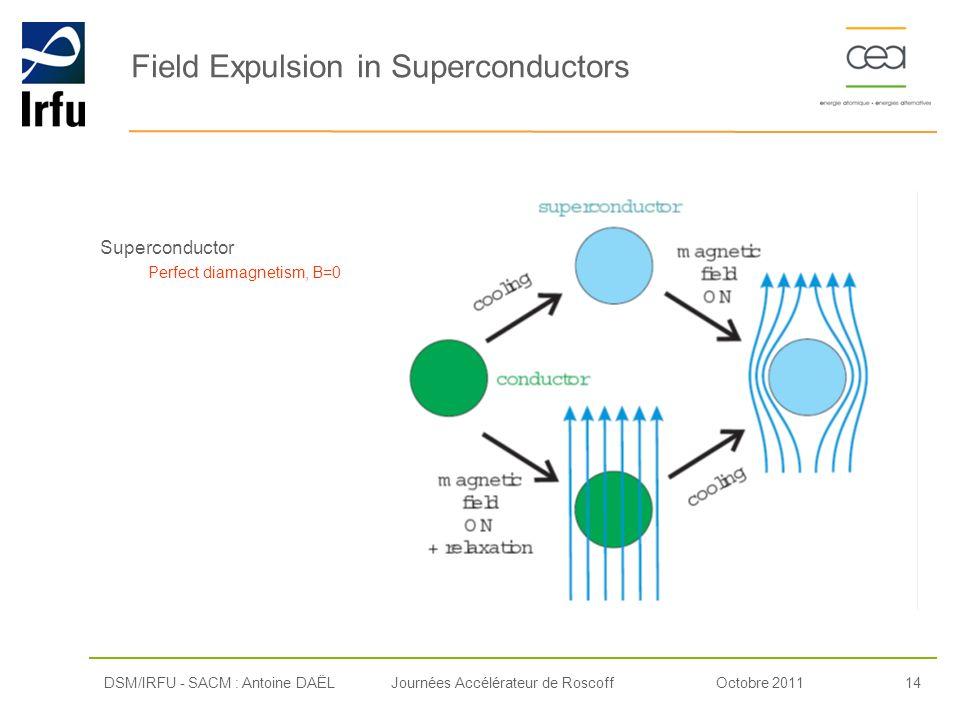 Octobre 201114Journées Accélérateur de Roscoff Superconductor Perfect diamagnetism, B=0 DSM/IRFU - SACM : Antoine DAËL Field Expulsion in Superconduct